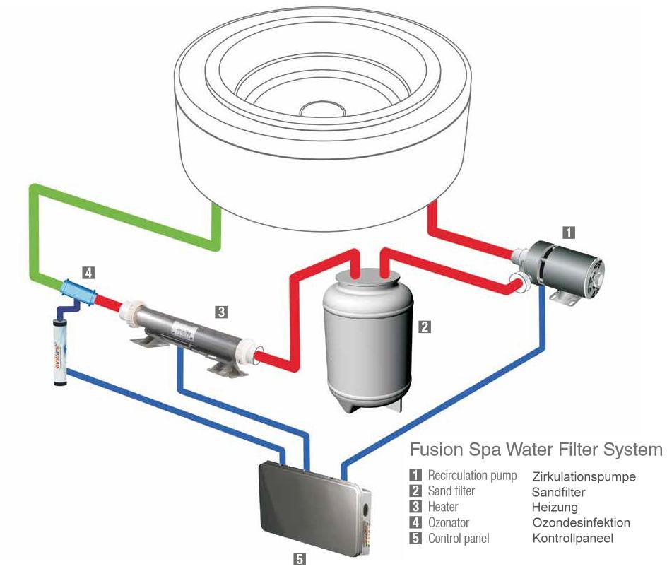 treesse | Fusion Badewannen mit Sand-Filtersystem (SPA)